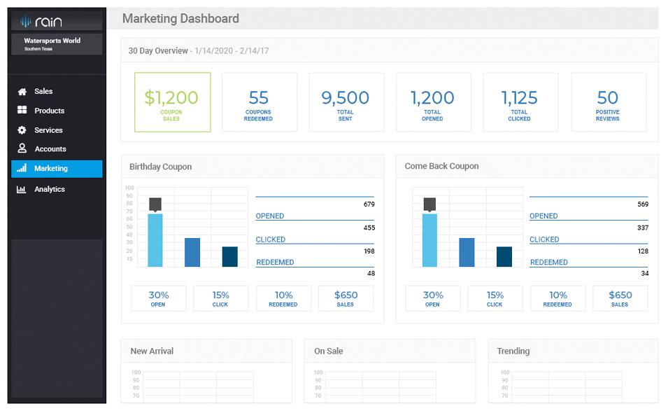 Retail POS System Marketing Dashboard